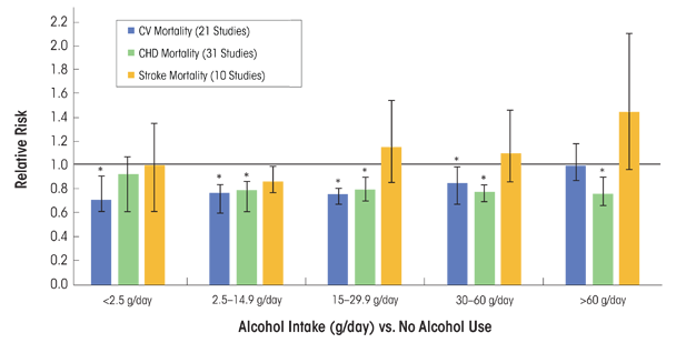 Alcohol Causing Vaious Illnesses